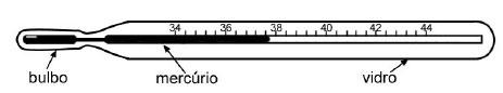 Dilatação Térmica (ITA) Termometro